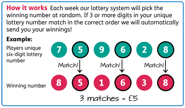 How to Enter the Macular Society Weekly Lottery